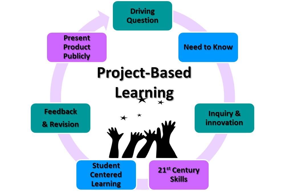 Project-Based Learning Cycle2
